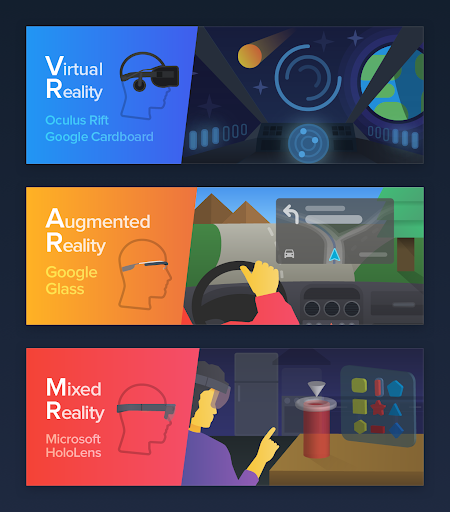 This picture shows the differences between MR, AR and VR