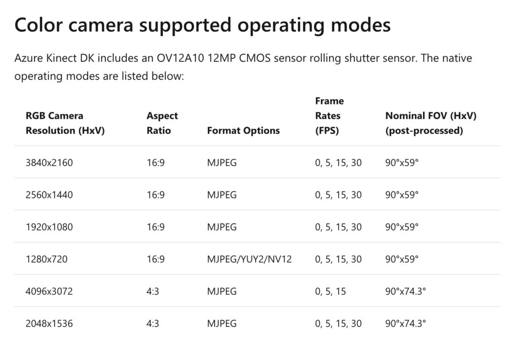Azure Kinect colour camera specifications